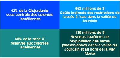 Exploitation de la Palestine par les colonies juives